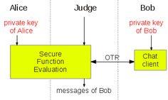 OTR Secure Function Evaluation