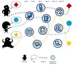 Customer Journey Mapping: klantervaring als inspiratie voor strategie en ontwerp