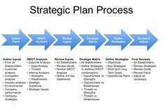 Strategic Planning Process 005