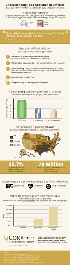 Understanding-Food-Addiction-In-America-infographic  Find always more on http://infographicsmania.com