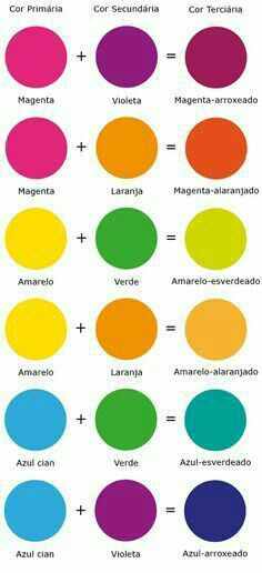 Color mixing (yes it's in Spanish, but you get the idea! Mixing Paint Colors, Color Mixing Chart, Colour Schemes, Color Combos, Color Terciario, Color Psychology, Color Pallets, Color Theory, Painting Tips