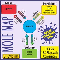 My Chemistry Students Find Using This Map The Easiest Way To Quickly Master 1 And 2