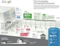 Como interactuan los #SmartConsumers