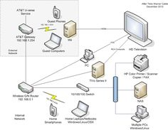 at t u verse wiring diagram u verse pinterest verses rh pinterest com