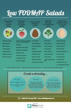 Low FODMAP Salads Infograghic, A Little Bit Yummy (omit animal protein, obviously) Dieta Fodmap, Ibs Fodmap, Low Fodmap Foods, Fodmap Chart, Low Fodmap List, Fodmap Recipes, Diet Recipes, Smoothie Recipes, Low Fodmap Vegetables