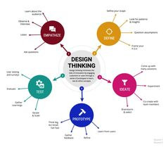 Break down the design thinking process with this customizable Strategy Mind Map Template. Use your choice of shapes, icons and trendy fonts for a creative design. Search Venngage for more mind map templates! Make An Infographic, Free Infographic Maker, How To Create Infographics, Infographic Templates, Design Thinking Process, Design Process, Kreative Mindmap, Mind Map Maker, Mind Mapping Software