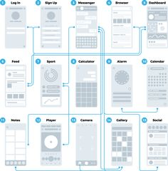 Test your initial sketches. Photograph your designs and import them into Adobe XD to quickly create clickable (interactive) prototypes. App Wireframe, Wireframe Design, App Ui Design, Layout Design, Dashboard Design, Design Design, User Flow, Adobe Xd, User Experience