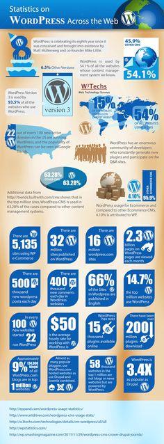 Statistics on WordPress across the web. #socialmedia #wordpress #cms