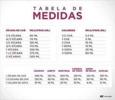 CONVERSOR DE MEDIDAS - Tabela de medidas:- Tabela básica de equivalência para a conversão de pesos e medidas para suas receitas culinárias.