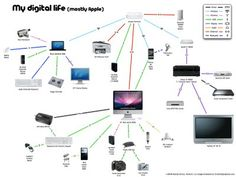 My original design from A mindmap or network map of the digital products in my life, and how they all interconnect. Data Visualization, Educational Technology, Thought Provoking, Life Lessons, Web Design, Coding, Teaching, Map, Cool Stuff
