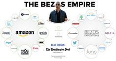 Jeff Bezos is the wo