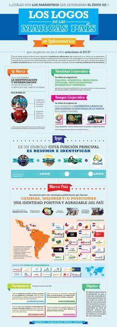 Los logos de las marcas País [infografia]