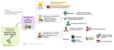 Mapa Mental -  Princípios de Contabilidade - Registro pelo valor original - Resultantes da adoção da atualização monetária