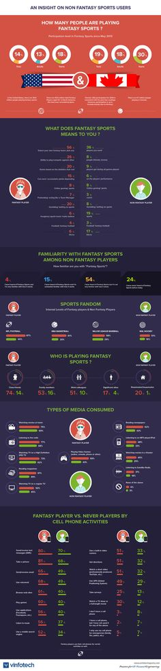 An Infographic on Non-Players of Fantasy Sports