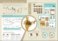 A brief history of  #poverty (under)counting in #India