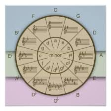 Image result for music theory posters