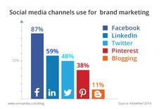 Is Pinterest The Most Underutilized Tool In Social Media?