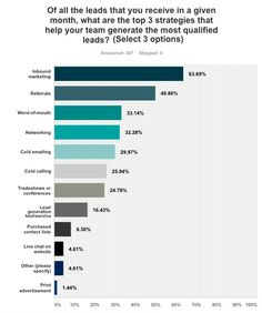 Best Small Business Lead Generaters  Interesting, 2-4 shows the most overlap and could have easily been #1 if combined...