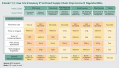 How one company prioritized Supply Chain Improvement Opportunities Supply Chain Management, Prioritize, Personal Development, Digital Marketing, Investing, How To Plan, Business, Exhibit, Chains