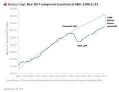 USA E OUTPUT GAP 2000-2014