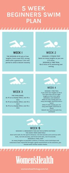 The 5 Week Beginner's Swim Plan for Cardio Fitness - Swimming tips and training advice, workouts and weight loss. Swimming costumes, swimming gear and workout clothes Inspirational quotes for motivation Pilates Workout, Pool Workout, Health Fitness, Cardio Fitness, Women's Health, Health Tips, Fitness Women, Health Benefits, Aerobic Fitness