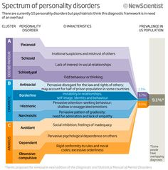 The framework for diagnosing personality disorders is in need of an overhaul. Which of the top 10 are proposed for removal