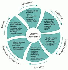 A framework for change management.