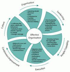 A framework for change management.