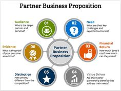 How to Develop a Compelling Channel Partner Business Proposition