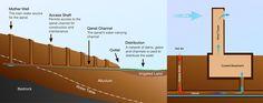 qanat cross section and application Silkkitie varrella piti myös juoda Qanat järjestelmä Iranissa