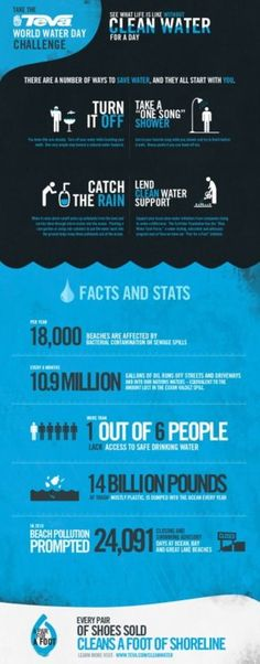 Water infographic #green #sustainability. See what the world is like without clean water for a day.