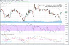 Stock option trading symbols