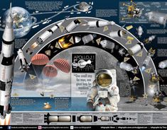 Apollo 11 & Apollo 12 moon landing infographic poster on Behance Telescope Images, Rock Identification, Apollo 11 Moon Landing, Apollo Space Program, Apollo 13, Aerospace Engineering, Mechanical Engineering, Apollo Missions, Good Old Times