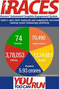 "RACES (Runners' Automated Complete Engagement System) is ""India's only fully featured and completely serviced running event technology platform"".RACES Statistics ending 30th June, 2015. #RunningEvents #India #OnlinePlatform"