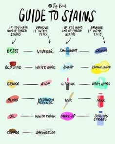 to all stains and how to remove them. Guide to all stains and how to remove them.Guide to all stains and how to remove them. Household Cleaning Tips, House Cleaning Tips, Diy Cleaning Products, Cleaning Hacks, Deep Cleaning, Homemade Cleaning Supplies, Cleaning Companies, Cleaning Business, Household Products