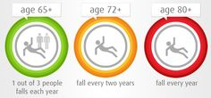 Stats on senior falls from B-Shoe - The smart shoe that can save older adults from falling b-shoe.com #AgingInPlace