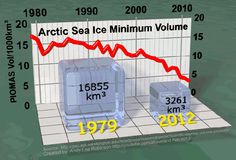 Continued sea ice loss will further increase melting from Greenland, contributing to sea level rise and storm surge damages. Sea ice loss will also continue to crank up the thermostat over Arctic permafrost regions. This will potentially release a significant fraction of the vast amounts of carbon currently locked in the permafrost, further accelerating global warming.