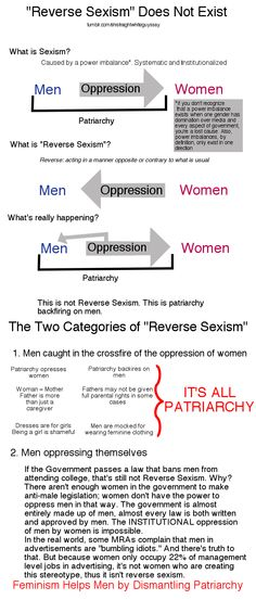 "Excuse the sloppiness. I feel like people are more inclined to read things when they're a picture, so I made this to give a really BRIEF and SHALLOW explanation of why ""reverse sexism"" is a bullshit way of describing what's actually happening: patriarchy backfiring against men. There is a lot more to it than just this, though. Source for women in advertising: http://www.guardian.co.uk/media/2011/jan/20/ipa-women-in-advertising Ed"