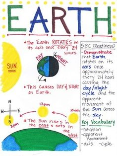 This Earth poster is designed to aide students in understanding that Earth rotates on it axis once every 24 hours and revolves around the sun once every 365 days. The sun rises in the east and sets in the west.   The Texas TEK (5.8 C) is listed within the poster inlcuding if the TEK is a Readiness or Supporting Standard.