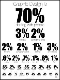 Grafisk design er 70% om mennesker. Grafisk design er et sporg - kender du det? #grafiskundervisning-dk