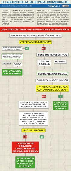 Infografía: El laberinto de la salud para los inmigrantes