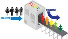 How to Turn Your Trade Show Booth Into a Customer Conversion Machine! Show Booth, Trade Show, Social Media, Marketing, Google Search, Live, Blog, Social Networks
