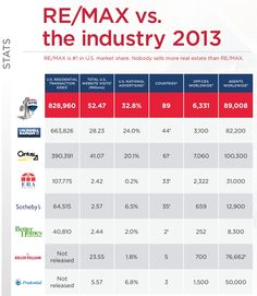 RE/MAX vs the industry (2013): Its no secret who's #1.  Compare how the competition stacks up against the industry leader.