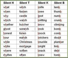 A list of silent letters in the English language from A to Z with examples