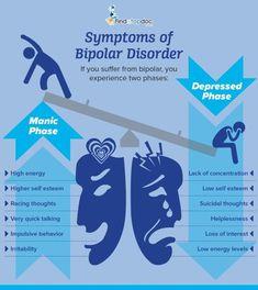 Bipolar Disorder: Symptoms, Causes, Treatment, and Diagnosis FindATopDoc Bipolar Awareness, Mental Illness Awareness, Mental Health Awareness Month, Mental Illness Facts, Mental Health Disorders, Mental Health Conditions, Mental Health Symptoms, Abnormal Psychology, Psychology Facts