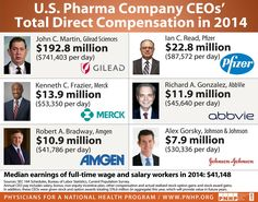 Why prescription drugs and health care is so expensive in United States! Why prescription drugs and health care is so expensive in United States! Qigong Meditation, Pharma Companies, Daily Health Tips, Health Programs, National Health, Drugs, Health Care, The Cure, Science