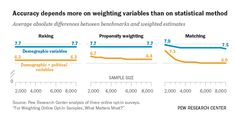 For Weighting Online Opt-In Samples, What Matters Most? A growing share of polling is conducted with online opt-in, or nonprobability, samples. This trend has raised some concern within the industry because, while low participation rates pose a challenge for all surveys, the online opt-in variety face additional hurdles.