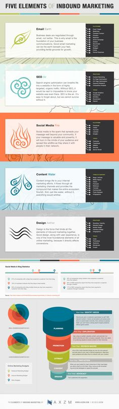Email, SEO, Social Media, Content and Design, The 5 Elements of Inbound Marketing Inbound Marketing, Mundo Marketing, Marketing Mail, Marketing Direct, Marketing Services, Marketing Plan, Marketing Tools, Marketing And Advertising, Business Marketing
