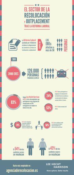 El 83% de personas que realizan un programa de #outplacement encuentran #trabajo en menos de un año. #job