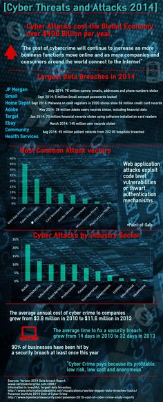 Cyber Threats and Attacks 2014